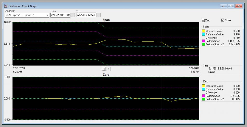 Graph Daily Calibration Checks